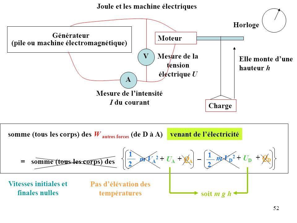 Mesure de la tension électrique U