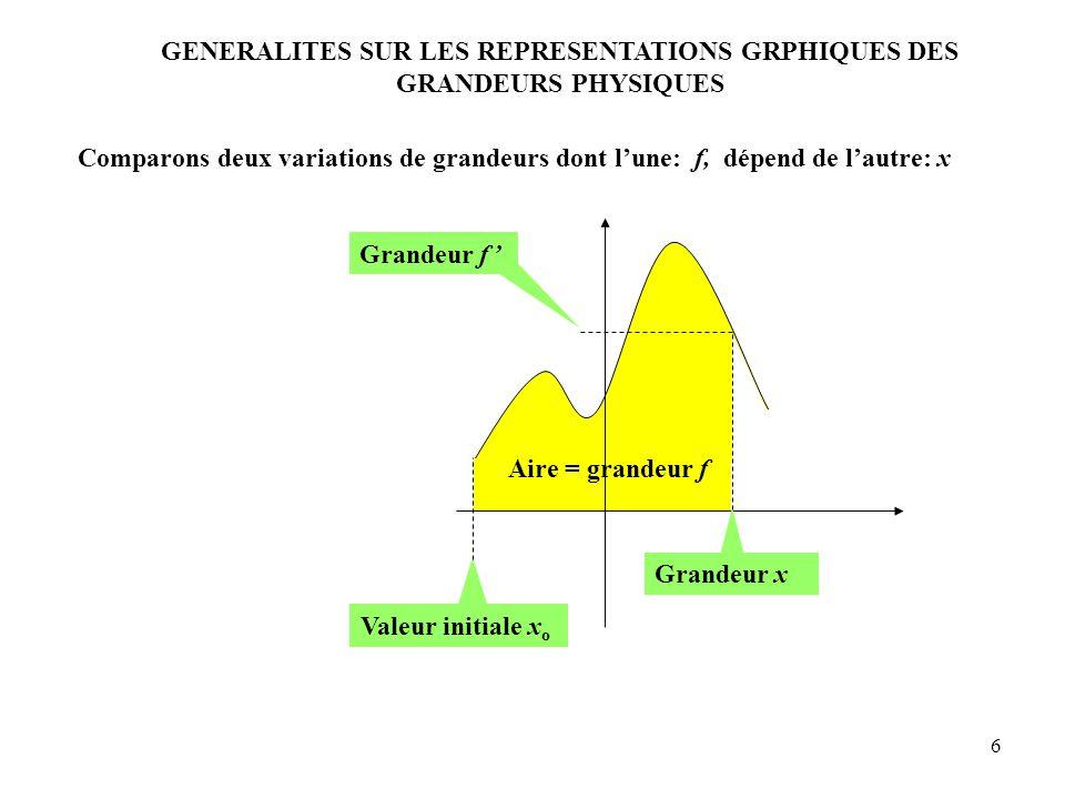 GENERALITES SUR LES REPRESENTATIONS GRPHIQUES DES GRANDEURS PHYSIQUES