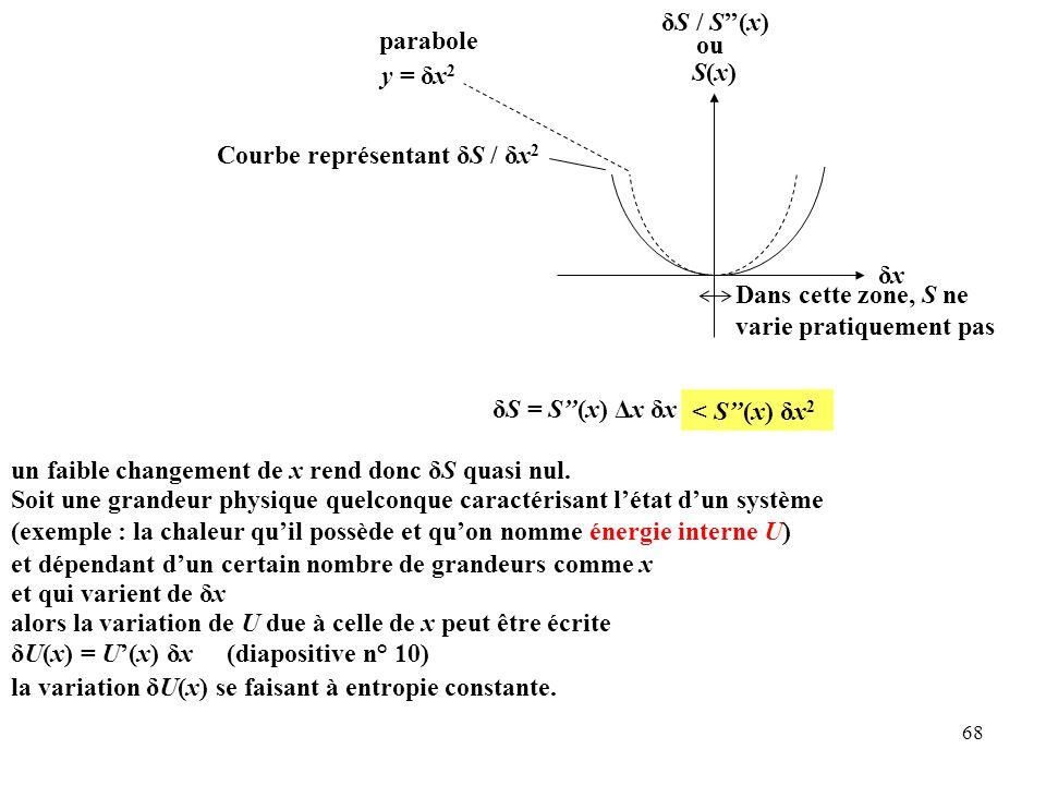 δS / S''(x) ou. S(x) parabole. y = δx2. Courbe représentant δS / δx2. δx. Dans cette zone, S ne varie pratiquement pas.