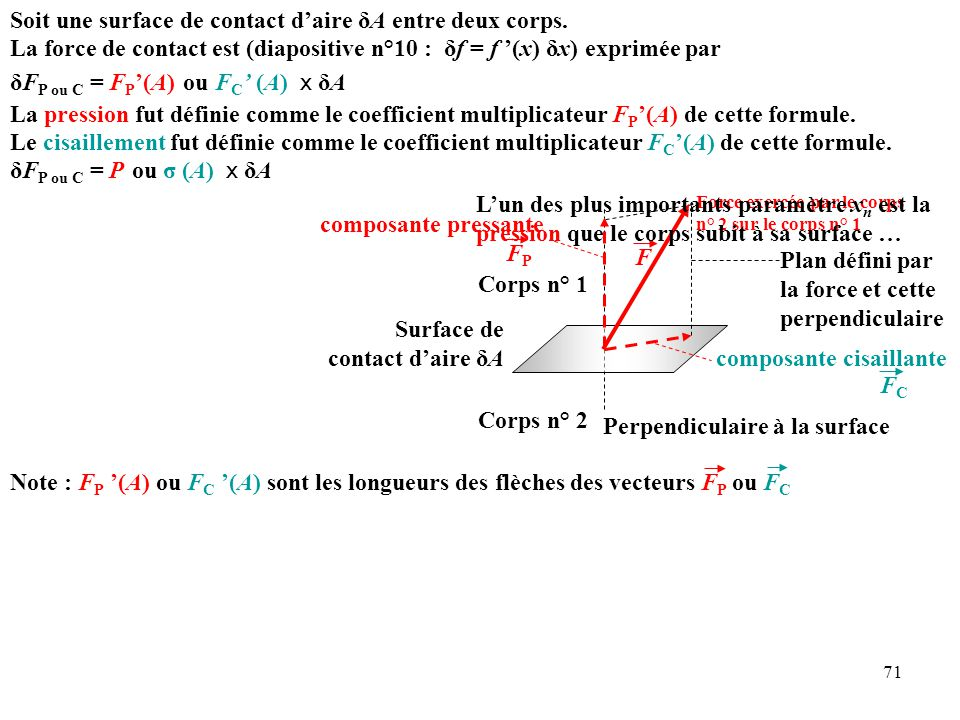 Soit une surface de contact d'aire δA entre deux corps.
