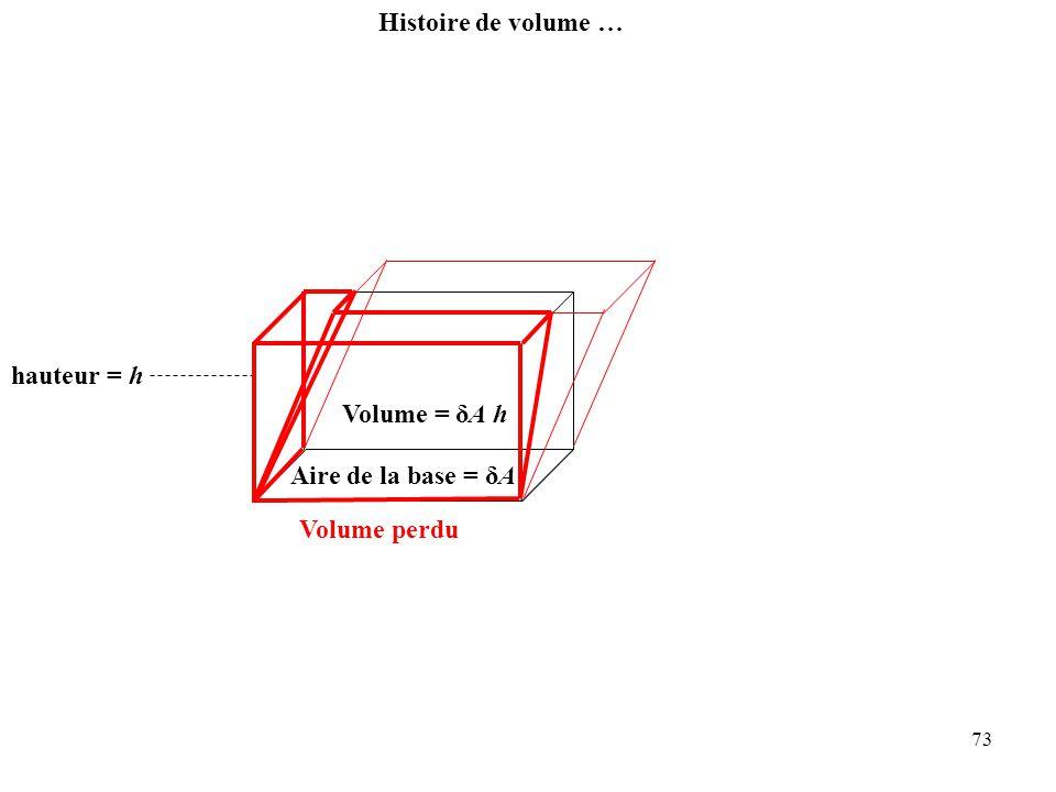Histoire de volume … hauteur = h Volume = δA h Aire de la base = δA Volume perdu