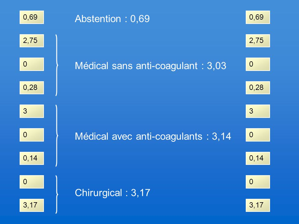 Médical sans anti-coagulant : 3,03