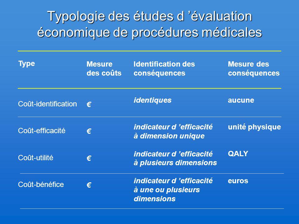 Typologie des études d 'évaluation économique de procédures médicales
