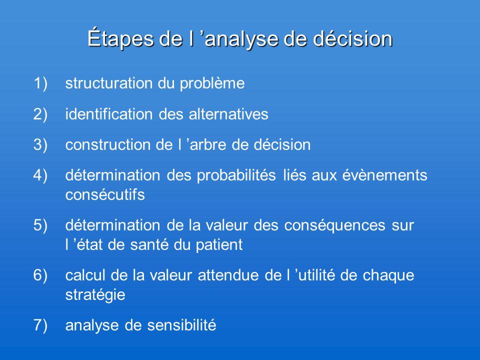 Étapes de l 'analyse de décision