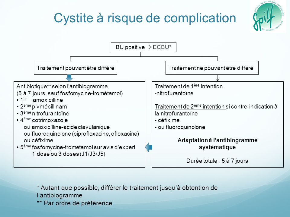 Cystite à risque de complication