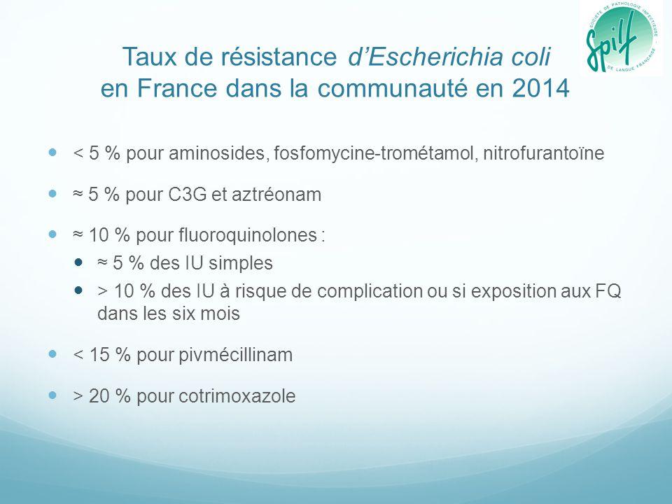 Taux de résistance d'Escherichia coli en France dans la communauté en 2014