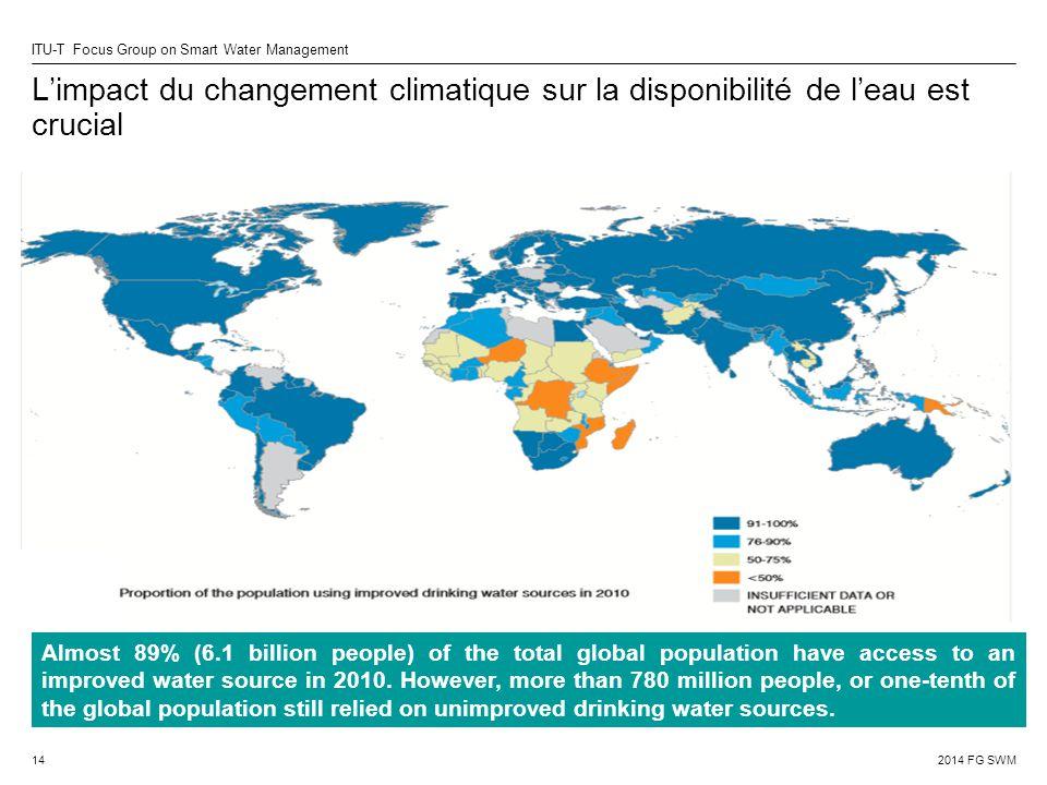 L'impact du changement climatique sur la disponibilité de l'eau est crucial