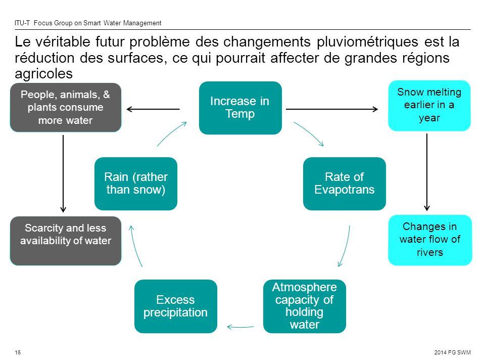 Le véritable futur problème des changements pluviométriques est la réduction des surfaces, ce qui pourrait affecter de grandes régions agricoles