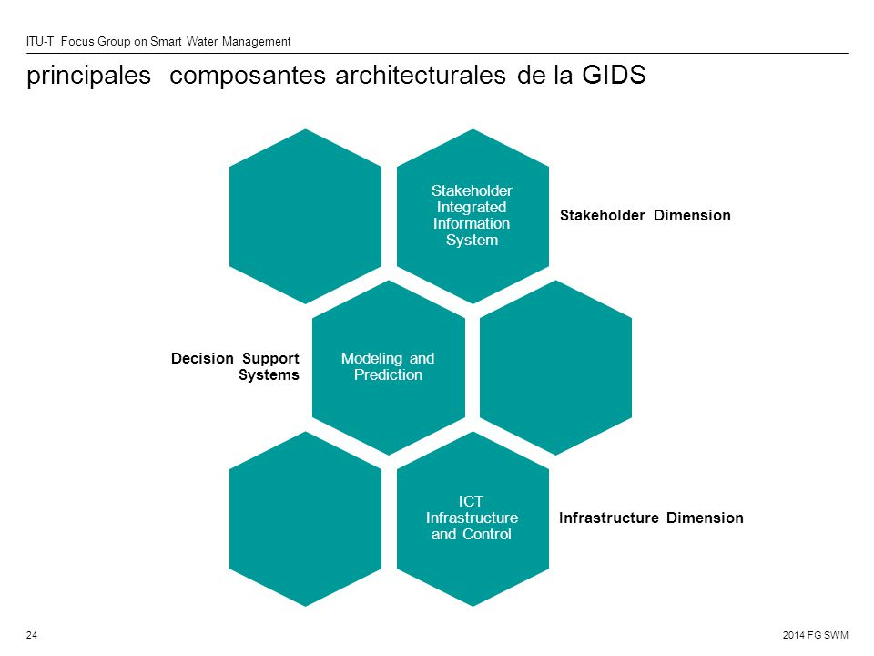 principales composantes architecturales de la GIDS