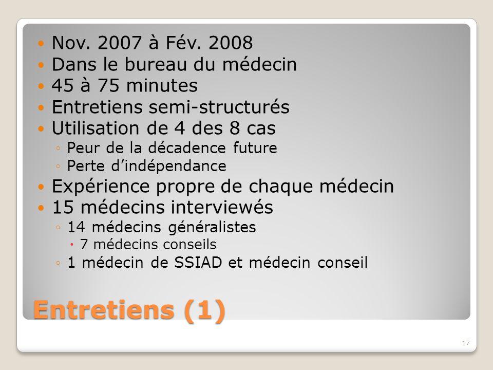 Entretiens (1) Nov. 2007 à Fév. 2008 Dans le bureau du médecin