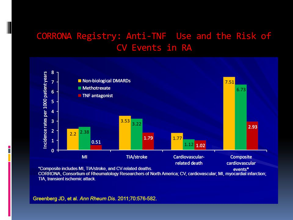 CORRONA Registry: Anti-TNF Use and the Risk of CV Events in RA