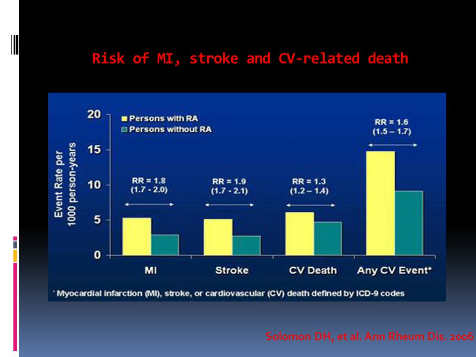 Risk of MI, stroke and CV-related death