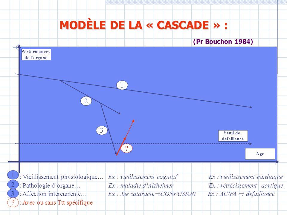 MODÈLE DE LA « CASCADE » : (Pr Bouchon 1984)