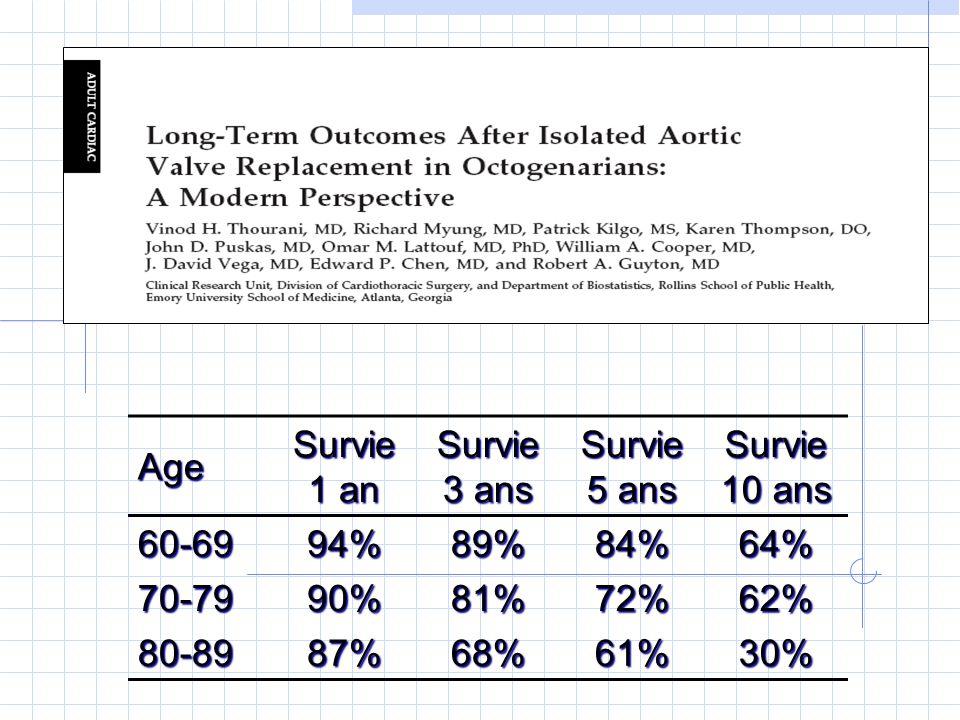 Age Survie 1 an. Survie 3 ans. Survie 5 ans. Survie 10 ans. 60-69. 94% 89% 84% 64% 70-79. 90%
