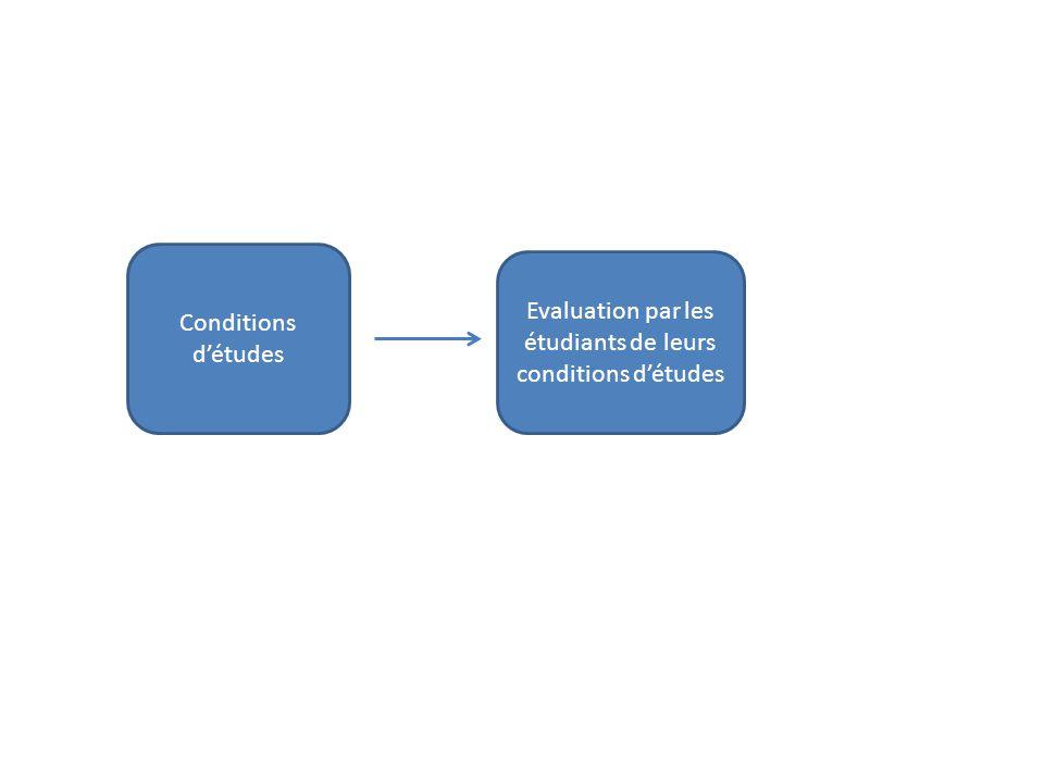 Evaluation par les étudiants de leurs conditions d'études