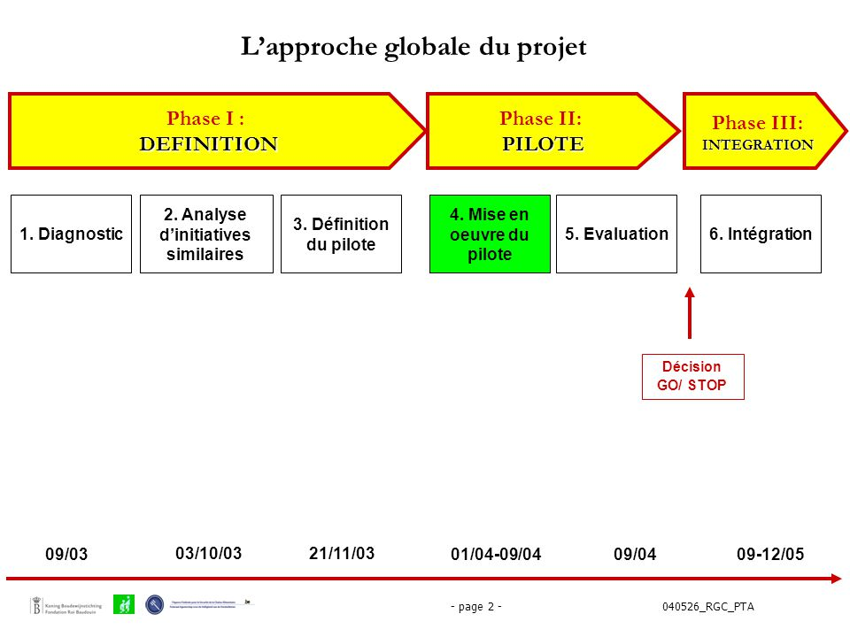 L'approche globale du projet