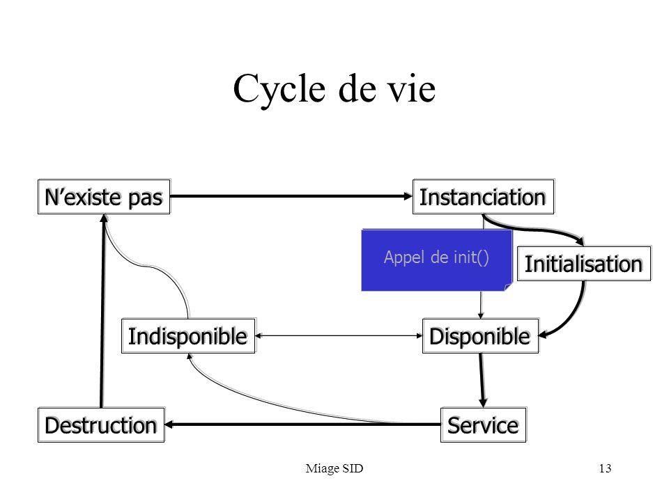 Cycle de vie N'existe pas N'existe pas N'existe pas Instanciation