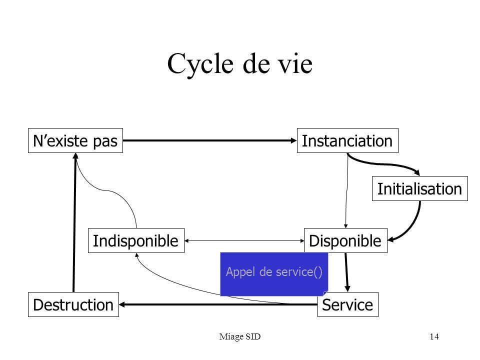 Cycle de vie N'existe pas Instanciation Initialisation Indisponible