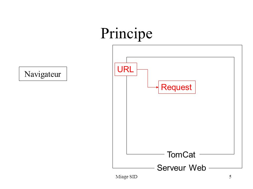 Principe URL Navigateur Request TomCat Serveur Web Miage SID