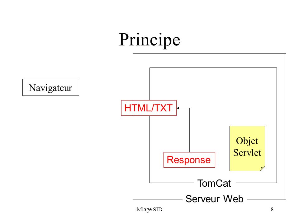 Principe Navigateur HTML/TXT Objet Servlet Response TomCat Serveur Web