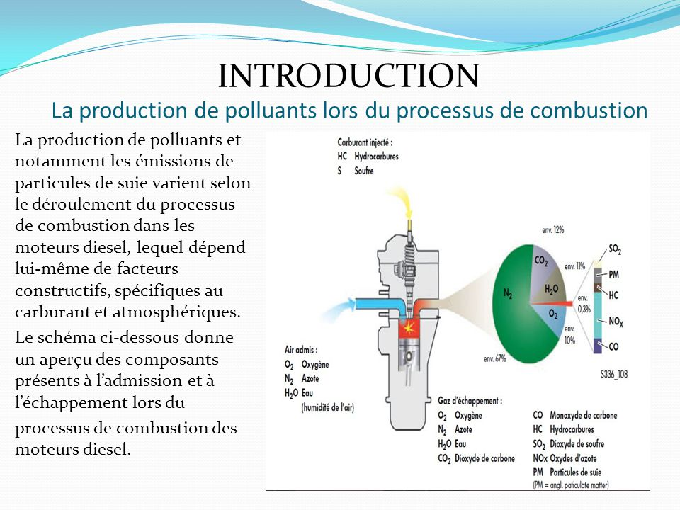 La production de polluants lors du processus de combustion