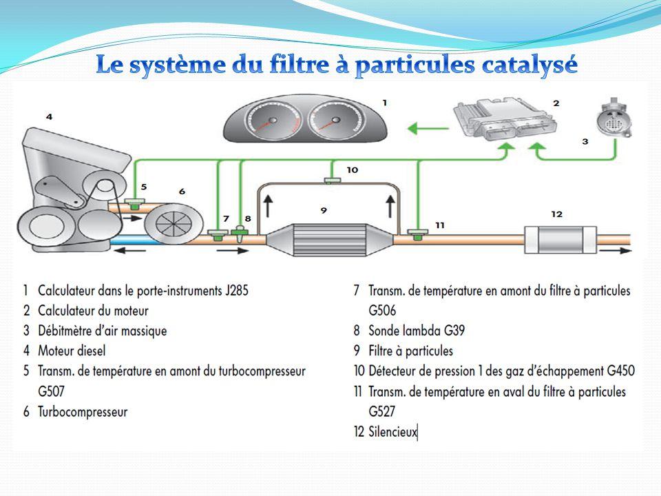 Le système du filtre à particules catalysé