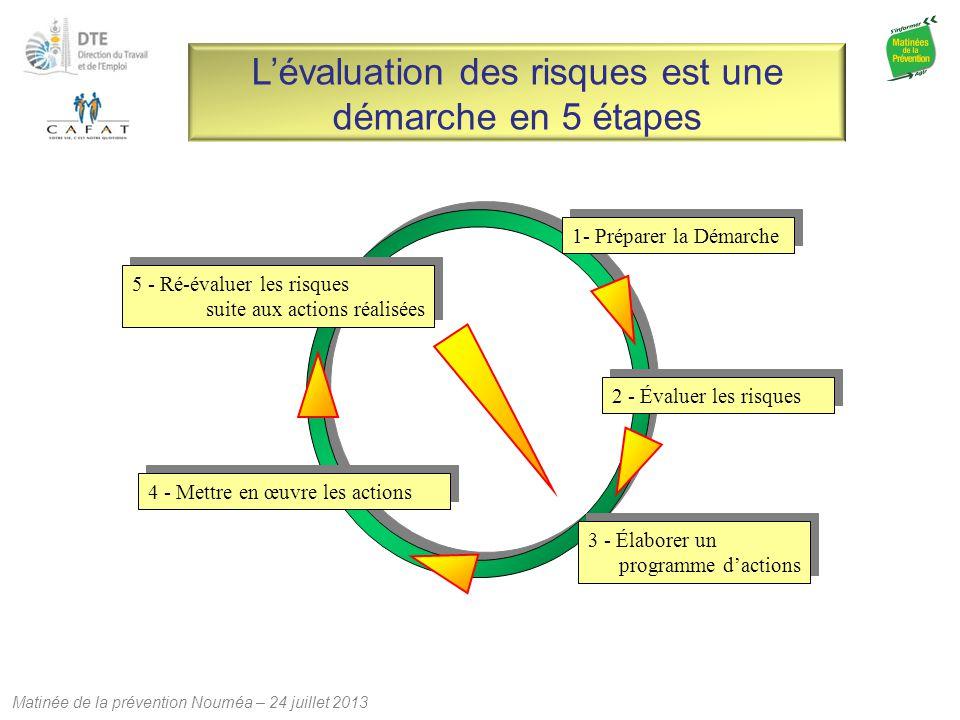 L'évaluation des risques est une démarche en 5 étapes