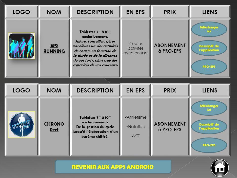Descriptif de l'application Descriptif de l'application