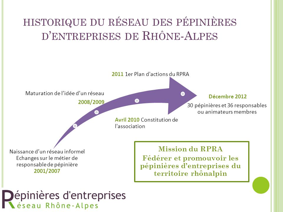 historique du réseau des pépinières d'entreprises de Rhône-Alpes