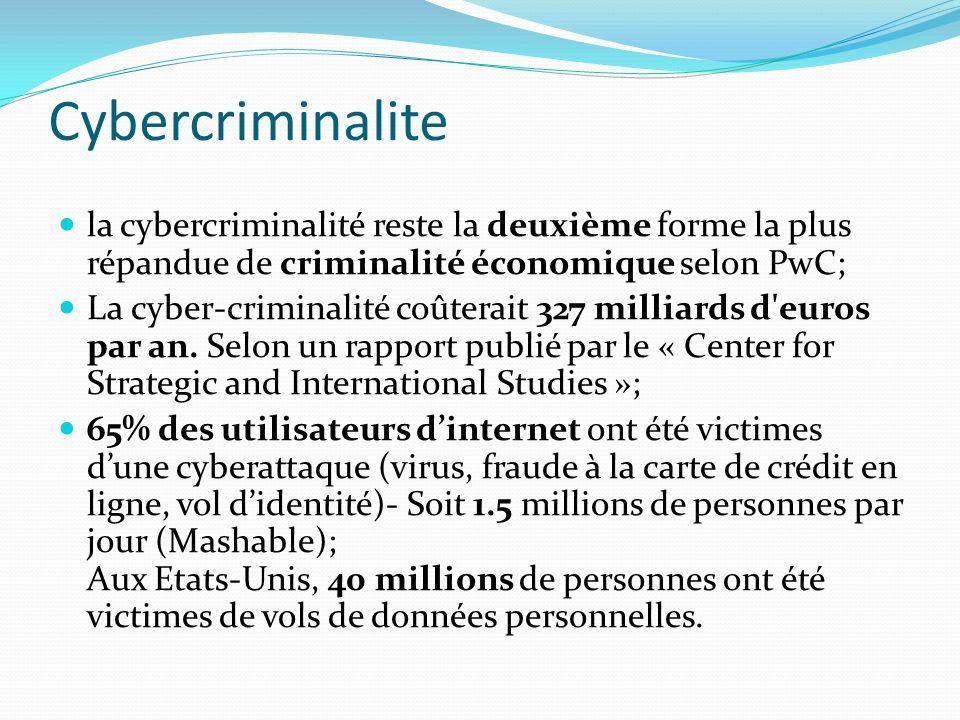 Cybercriminalite la cybercriminalité reste la deuxième forme la plus répandue de criminalité économique selon PwC;