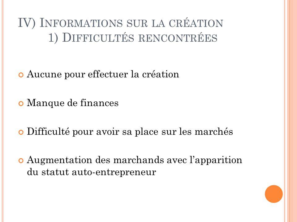 IV) Informations sur la création 1) Difficultés rencontrées