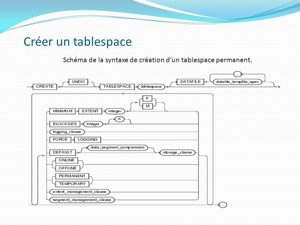 Schéma de la syntaxe de création d'un tablespace permanent.
