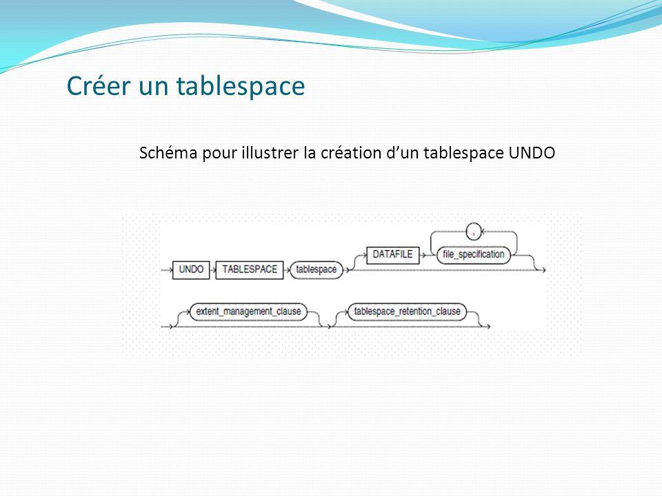 Schéma pour illustrer la création d'un tablespace UNDO