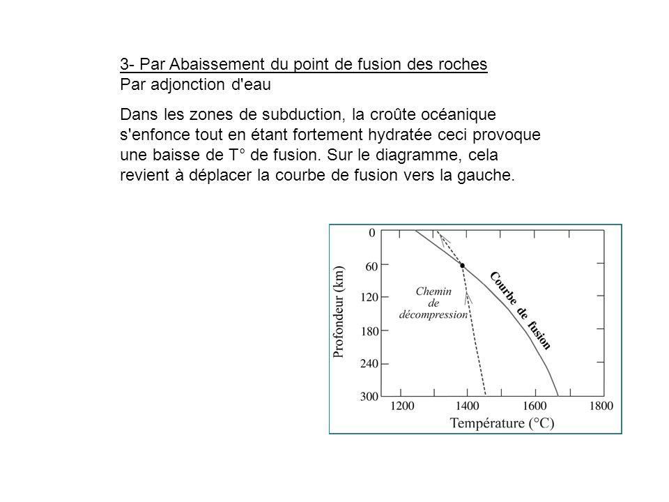 3- Par Abaissement du point de fusion des roches Par adjonction d eau