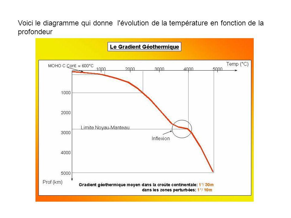 Voici le diagramme qui donne l évolution de la température en fonction de la profondeur
