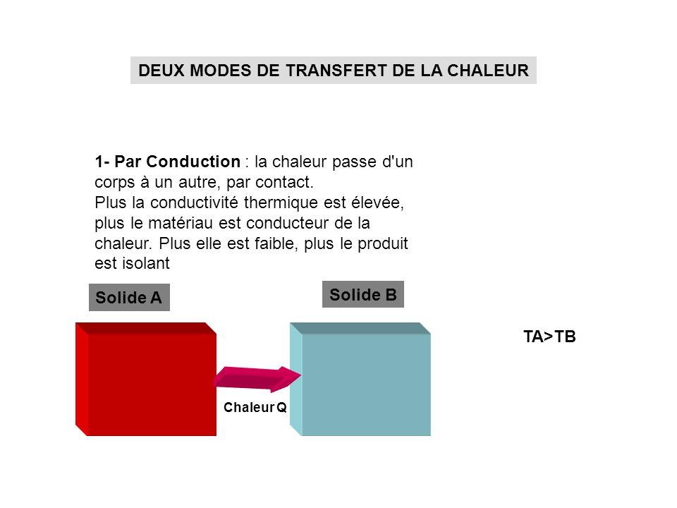 DEUX MODES DE TRANSFERT DE LA CHALEUR