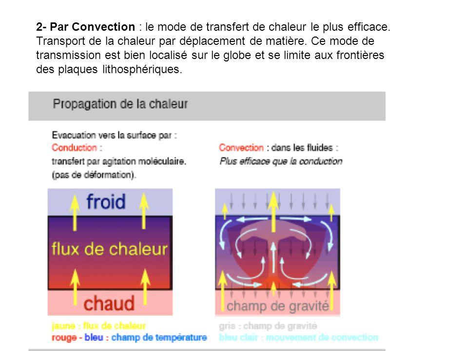 2- Par Convection : le mode de transfert de chaleur le plus efficace