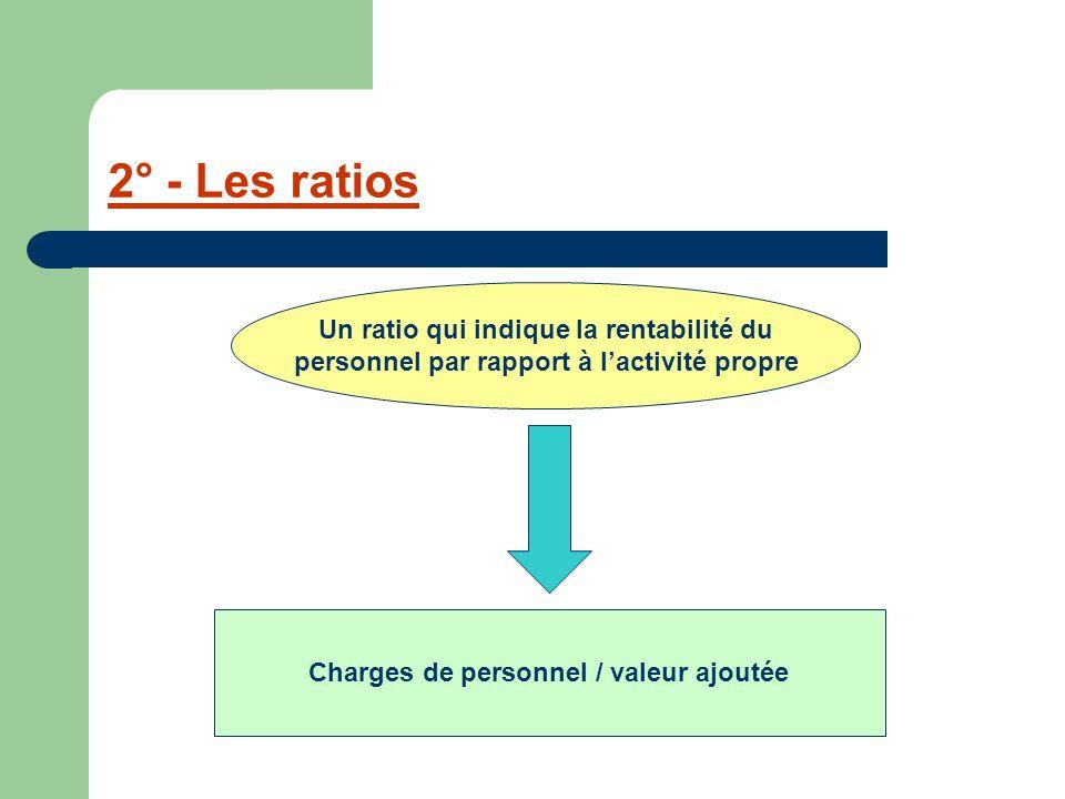 2° - Les ratios Un ratio qui indique la rentabilité du