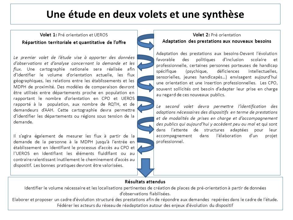 Une étude en deux volets et une synthèse