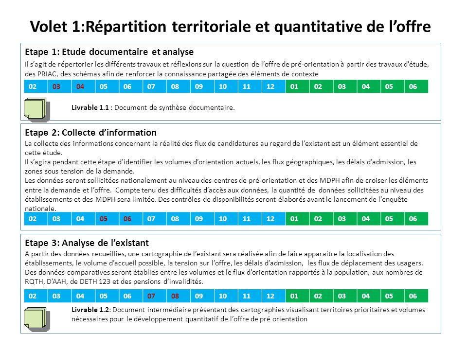 Volet 1:Répartition territoriale et quantitative de l'offre