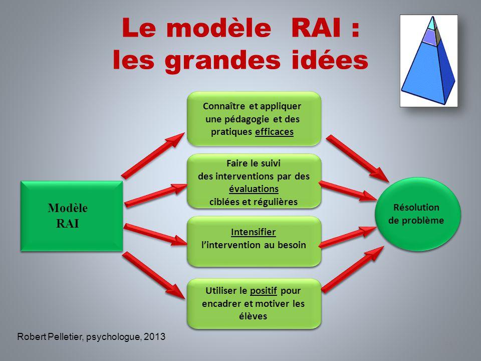 Le modèle RAI : les grandes idées