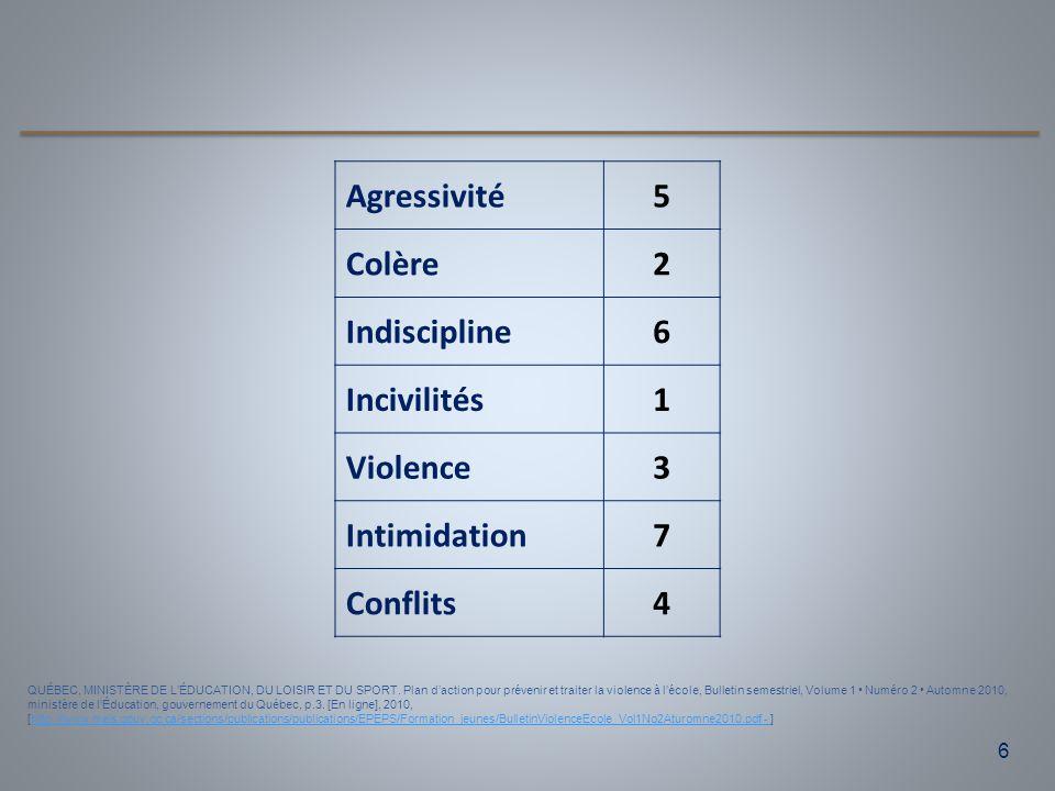 Agressivité 5 Colère 2 Indiscipline 6 Incivilités 1 Violence 3