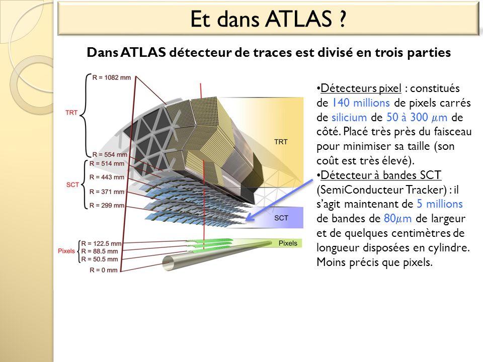Et dans ATLAS Dans ATLAS détecteur de traces est divisé en trois parties.