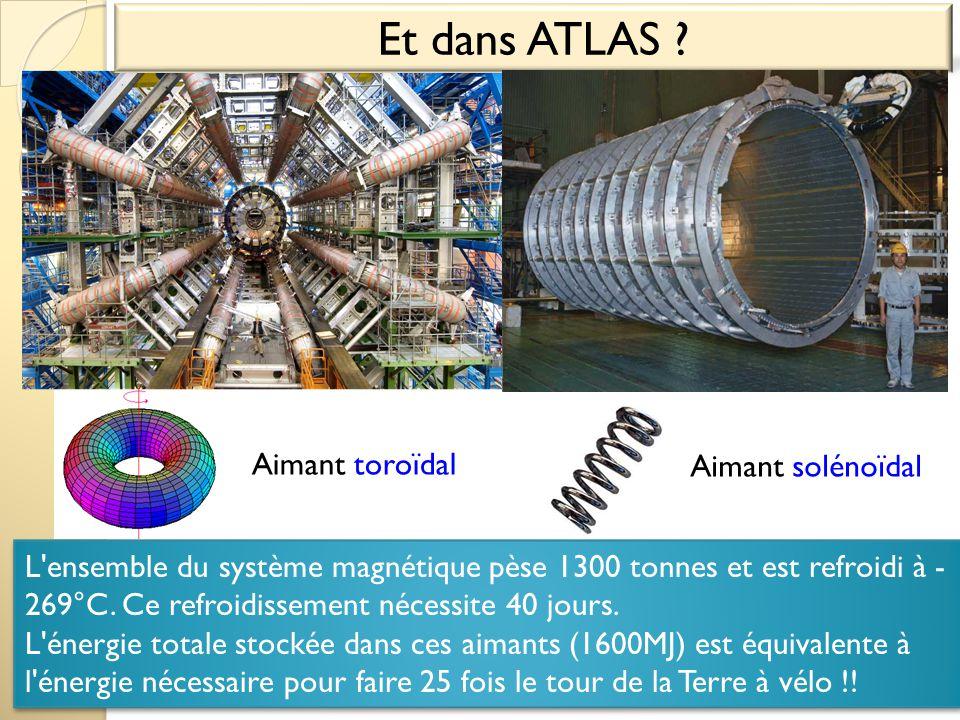 Et dans ATLAS Aimant toroïdal Aimant solénoïdal