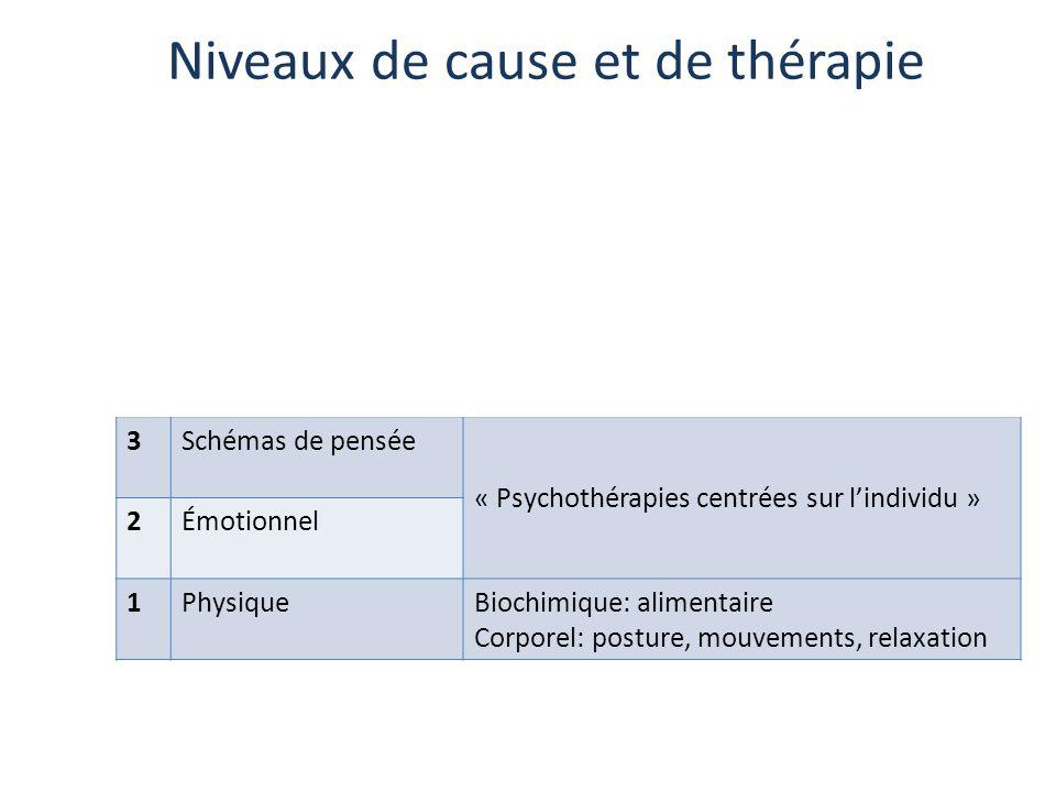 Niveaux de cause et de thérapie