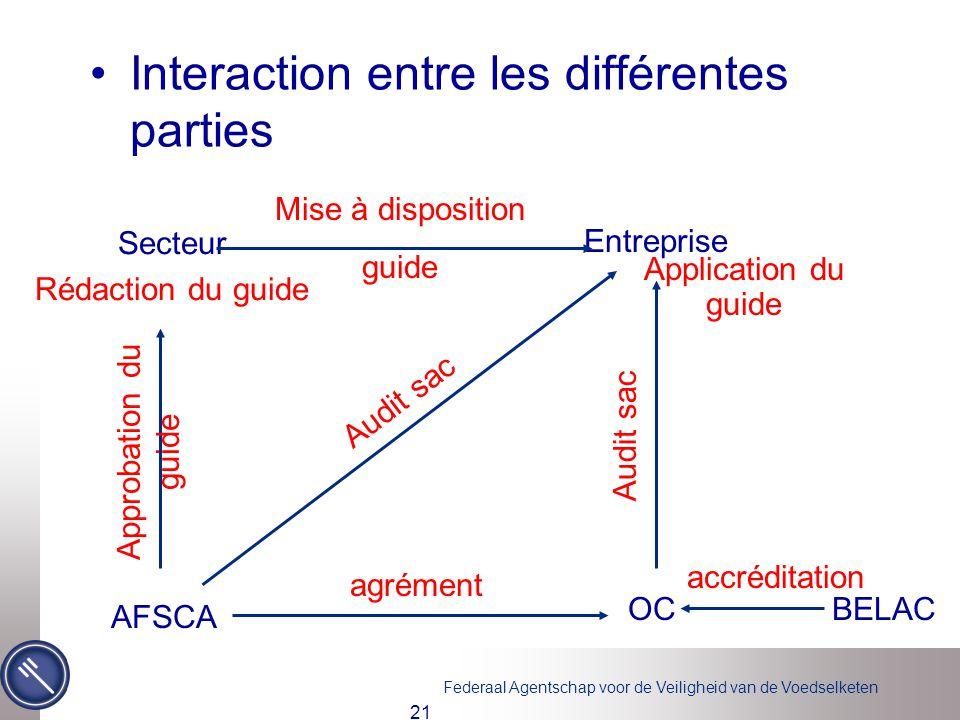 Interaction entre les différentes parties