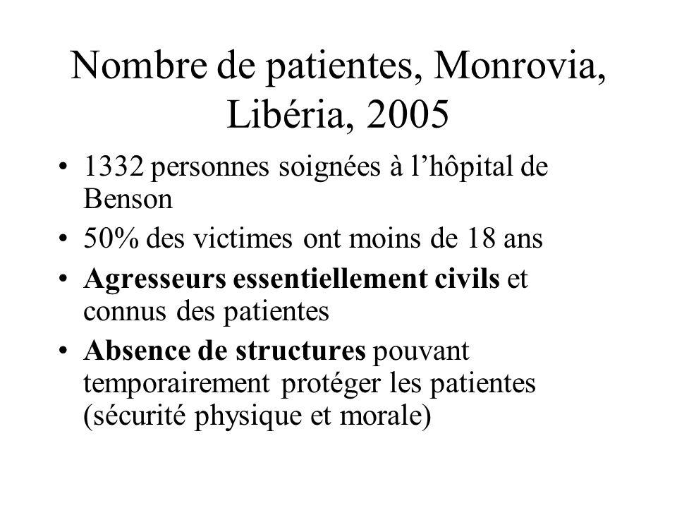 Nombre de patientes, Monrovia, Libéria, 2005