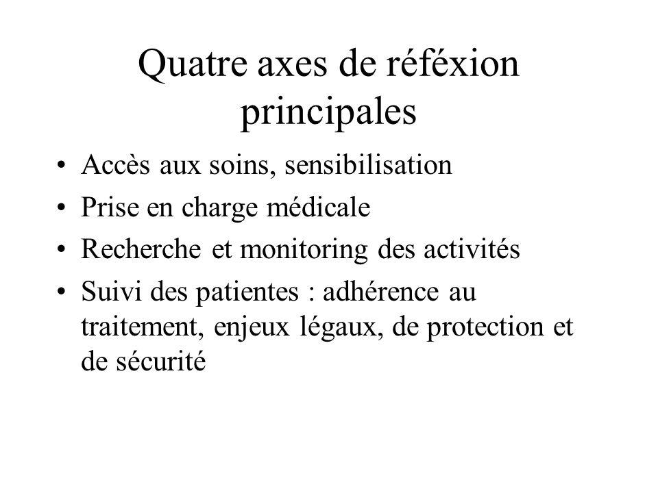 Quatre axes de réféxion principales