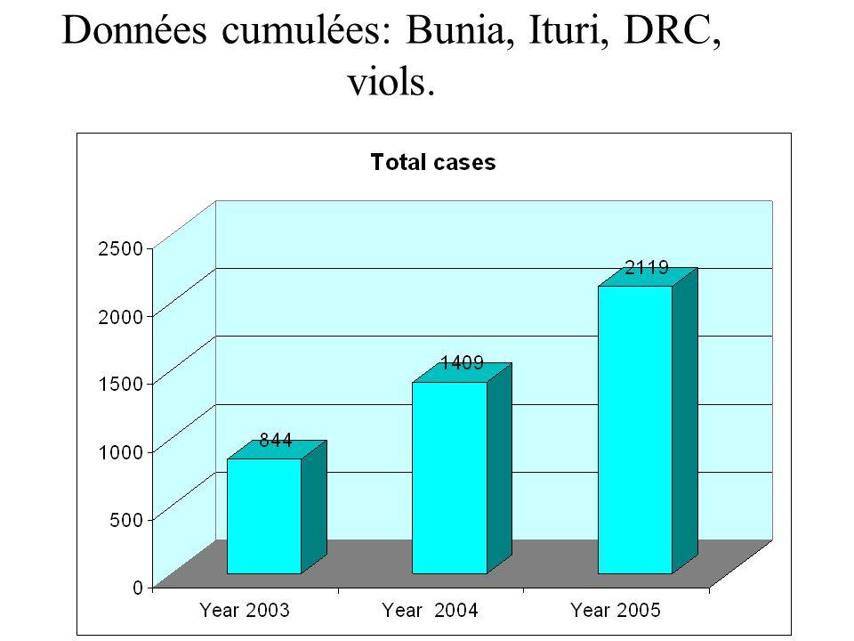 Données cumulées: Bunia, Ituri, DRC, viols.