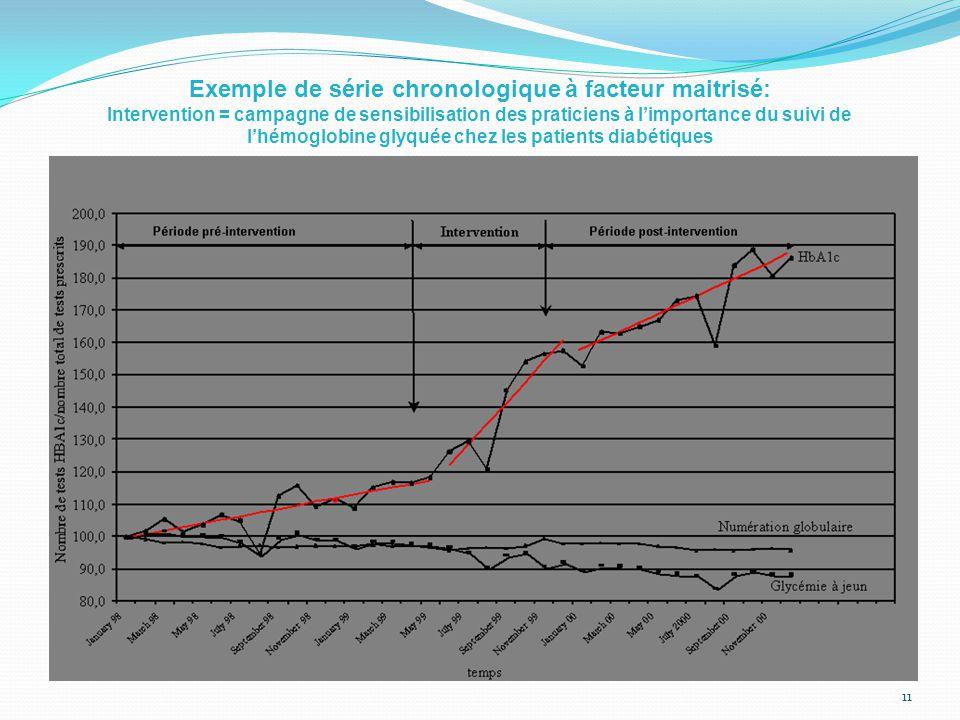 Exemple de série chronologique à facteur maitrisé: Intervention = campagne de sensibilisation des praticiens à l'importance du suivi de l'hémoglobine glyquée chez les patients diabétiques